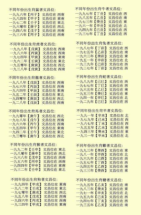 TYN FengShui Zodiac Position 文昌位
